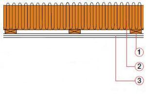 Beskyttelse av ovenliggende konstruksjon. 60 minutter
